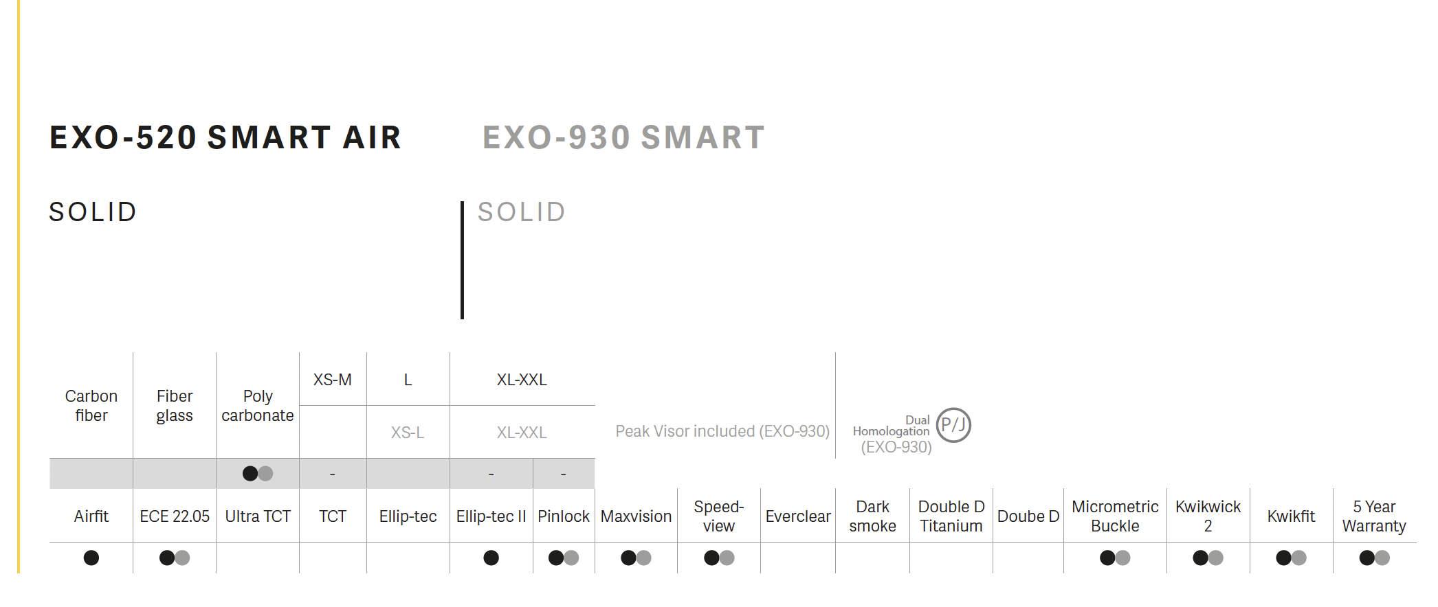 exo-tabelle
